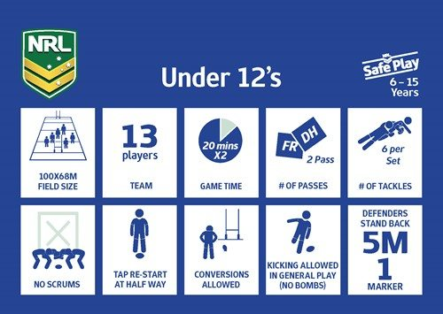 Under 12's Stage Rules